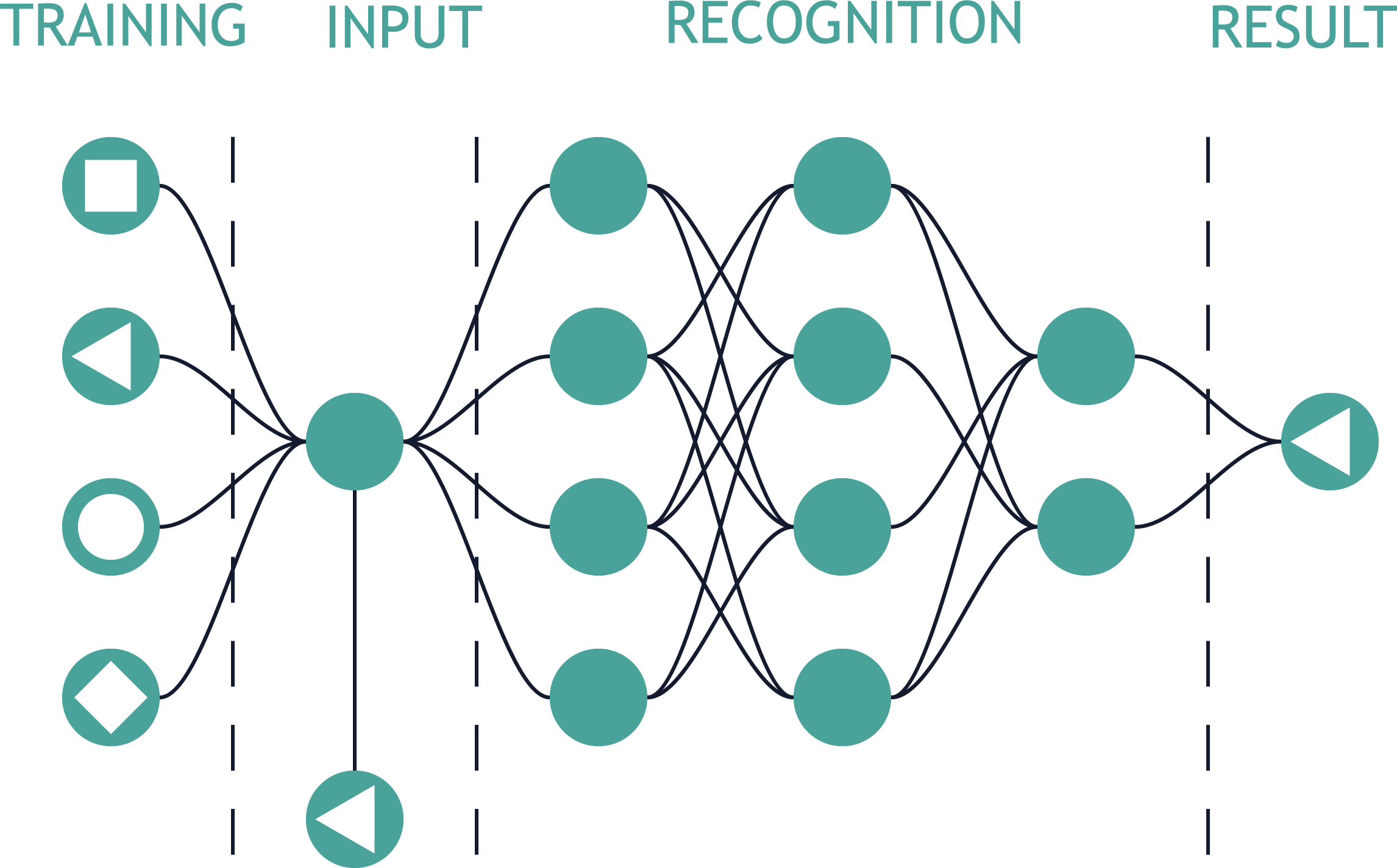 Inteligencia Artificial e Deep Learning